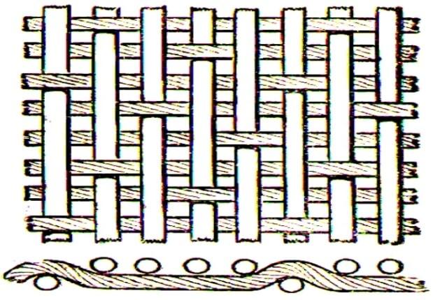 атласное переплетение нитей