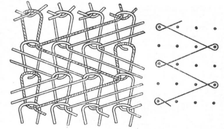 Схема переплетения нитей в производстве ткани интерлок