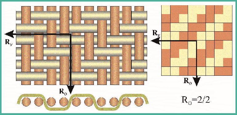 Схема саржевого переплетения нитей