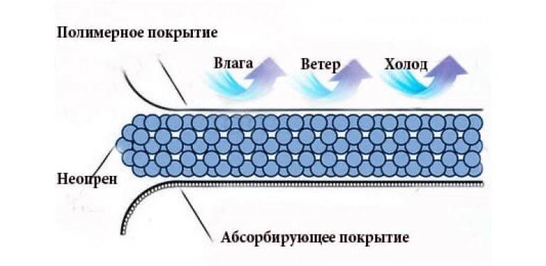 структура неопрена
